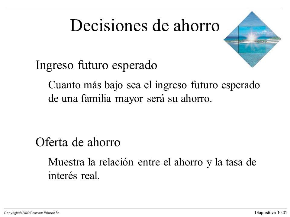 Decisiones de ahorro Ingreso futuro esperado Oferta de ahorro