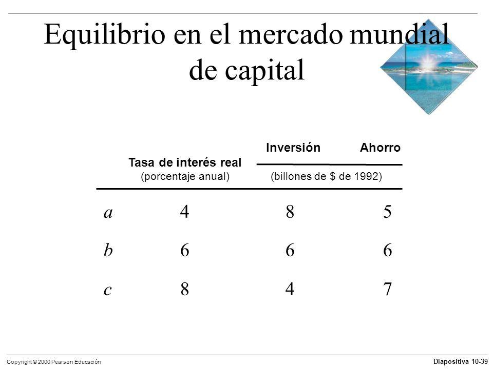 Equilibrio en el mercado mundial de capital