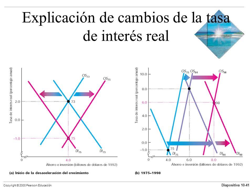 Explicación de cambios de la tasa de interés real