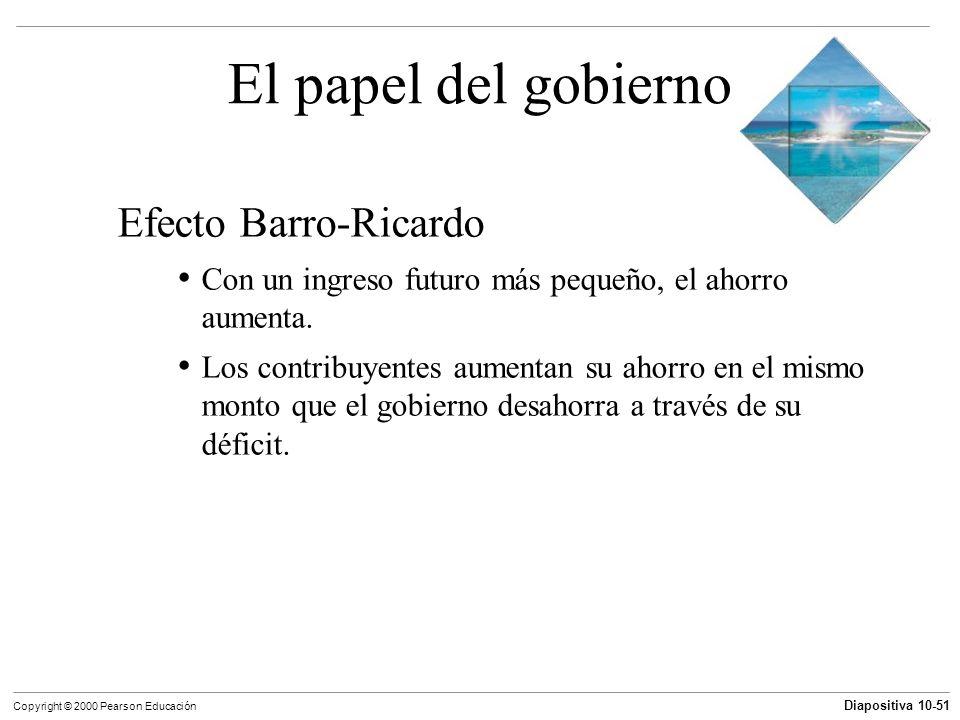 El papel del gobierno Efecto Barro-Ricardo