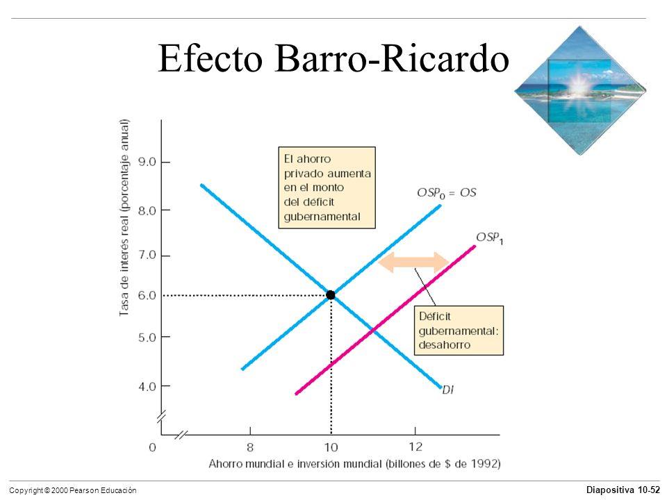 Efecto Barro-Ricardo