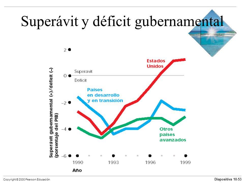 Superávit y déficit gubernamental
