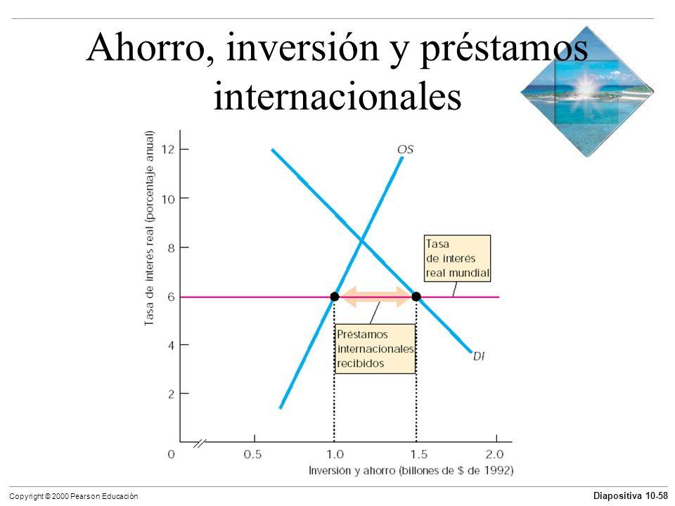 Ahorro, inversión y préstamos internacionales