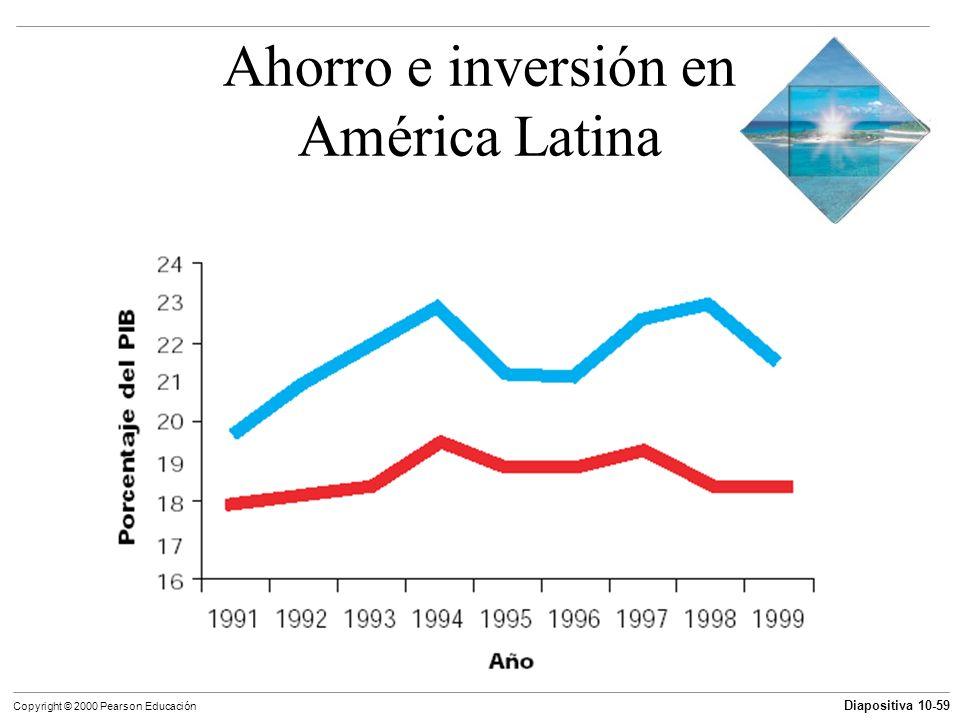 Ahorro e inversión en América Latina