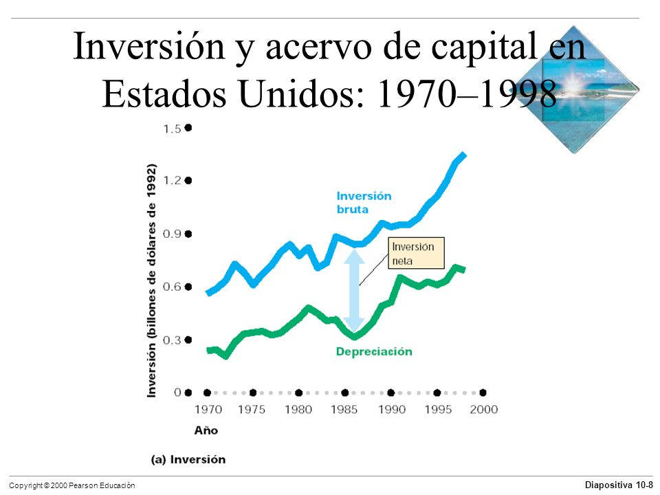 Inversión y acervo de capital en Estados Unidos: 1970–1998