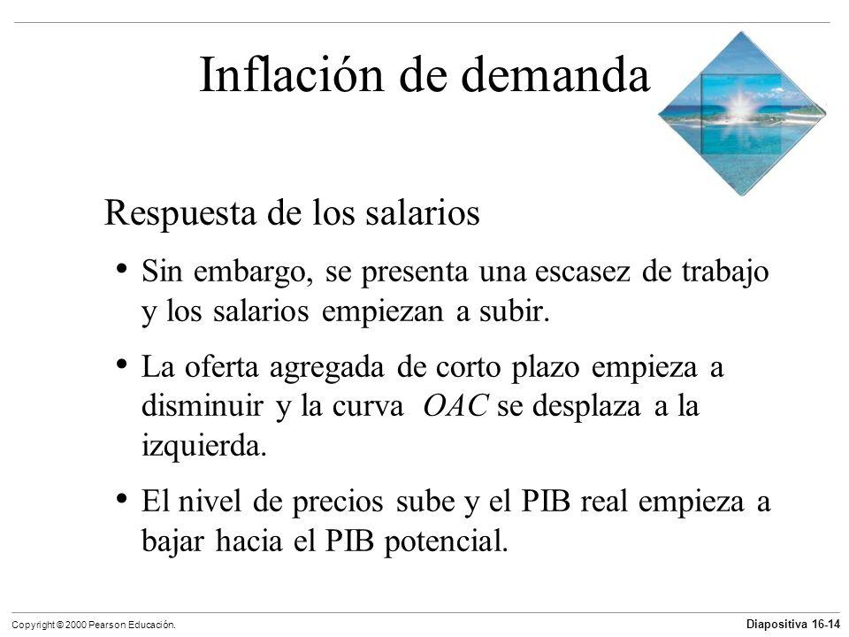 Inflación de demanda Respuesta de los salarios