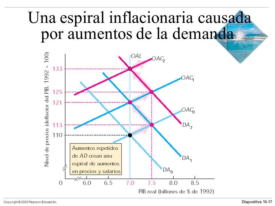 Una espiral inflacionaria causada por aumentos de la demanda