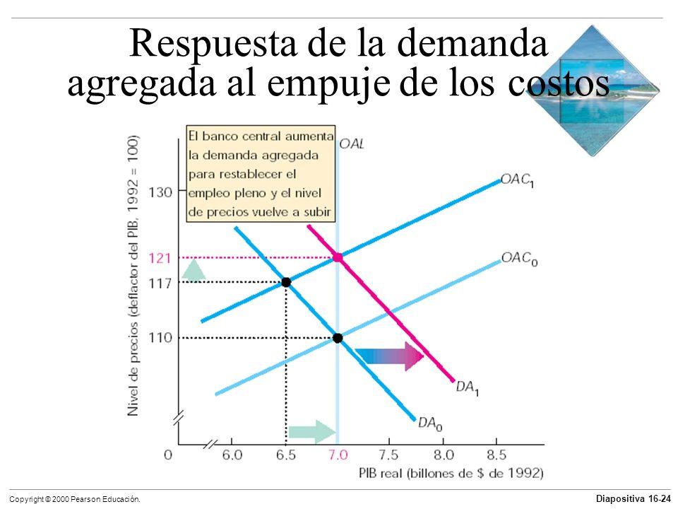 Respuesta de la demanda agregada al empuje de los costos