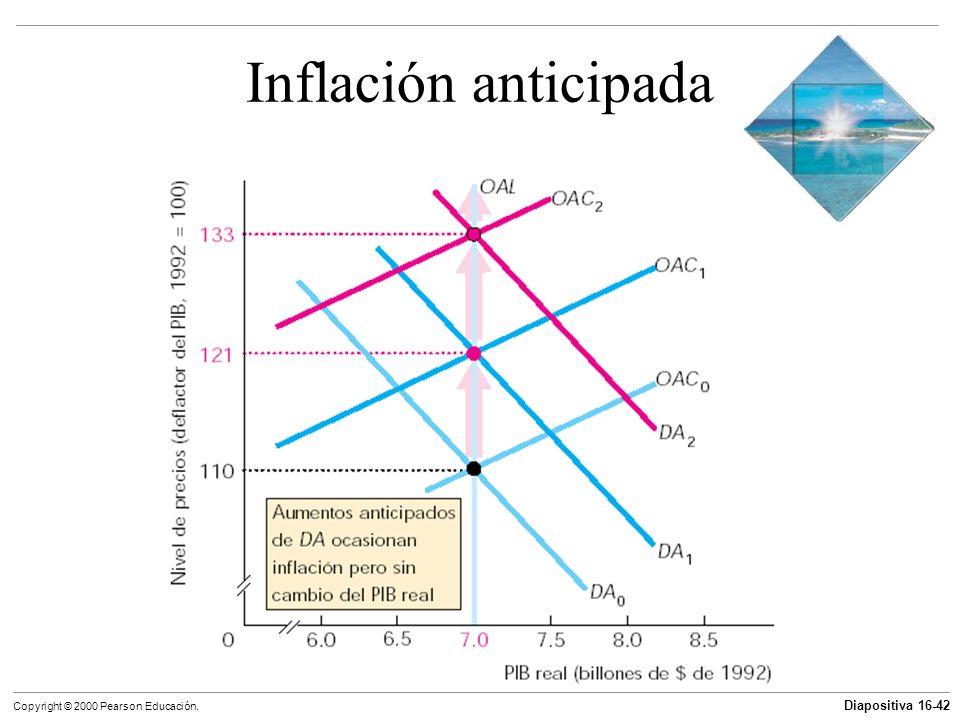 Inflación anticipada 60