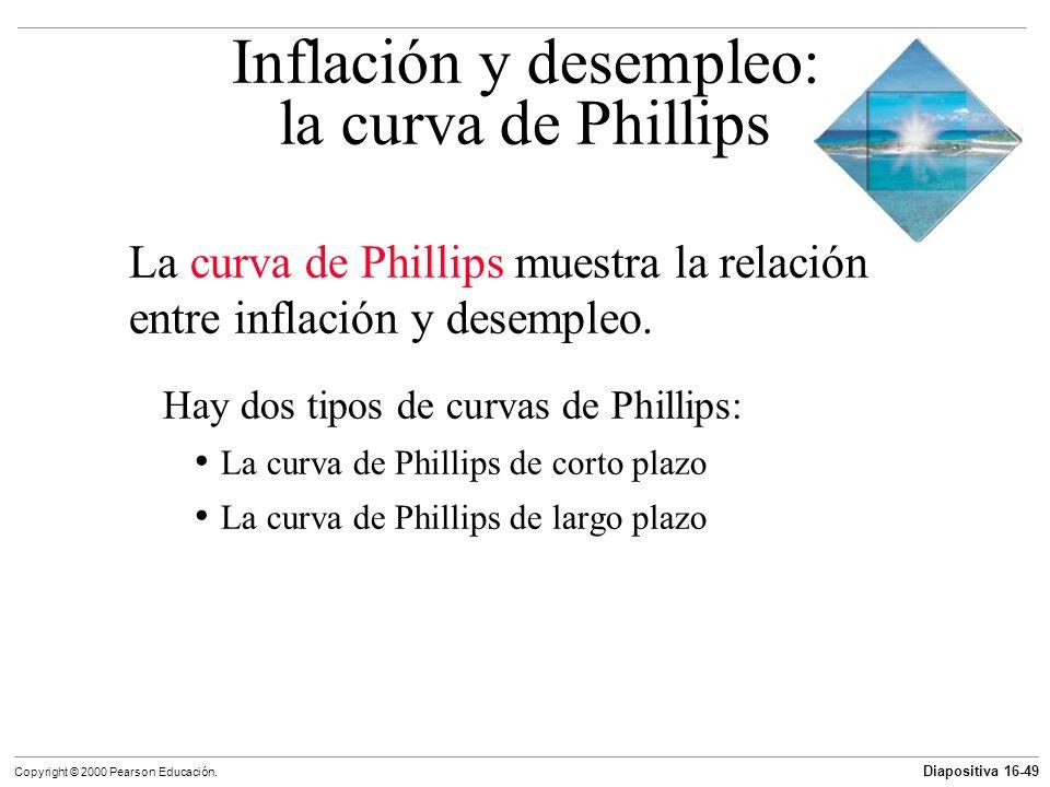 Inflación y desempleo: la curva de Phillips