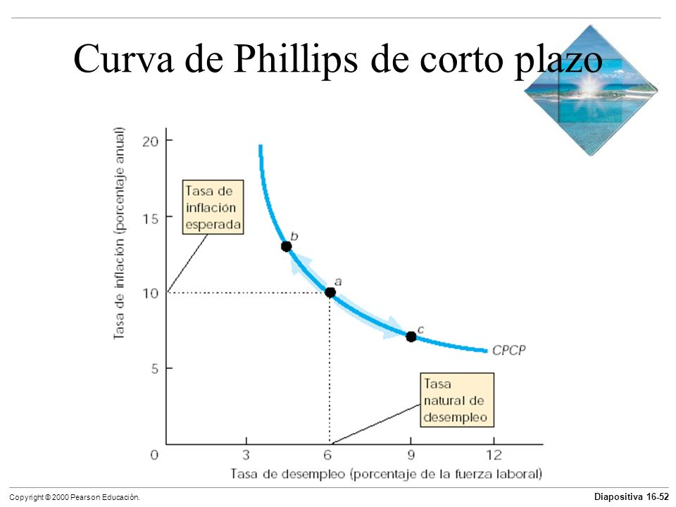Curva de Phillips de corto plazo