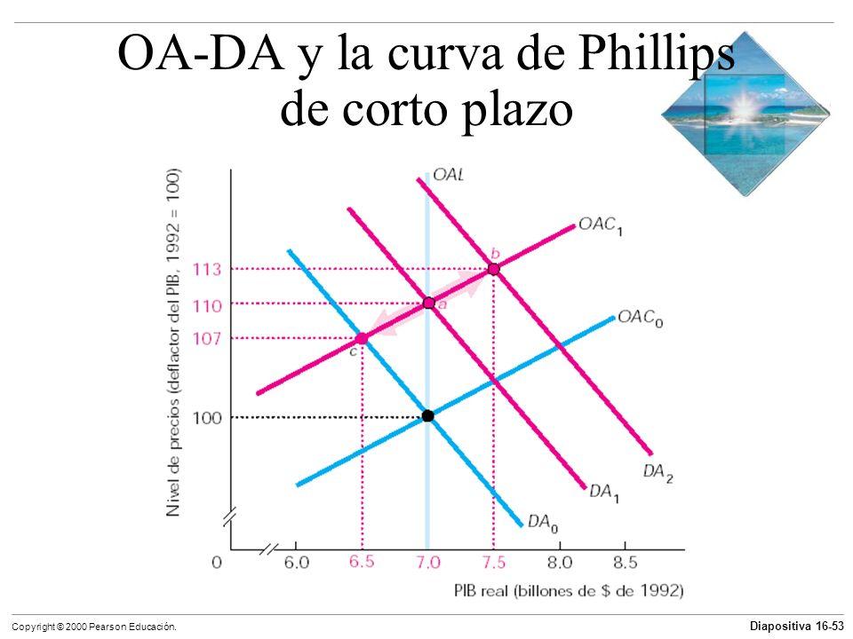 OA-DA y la curva de Phillips de corto plazo