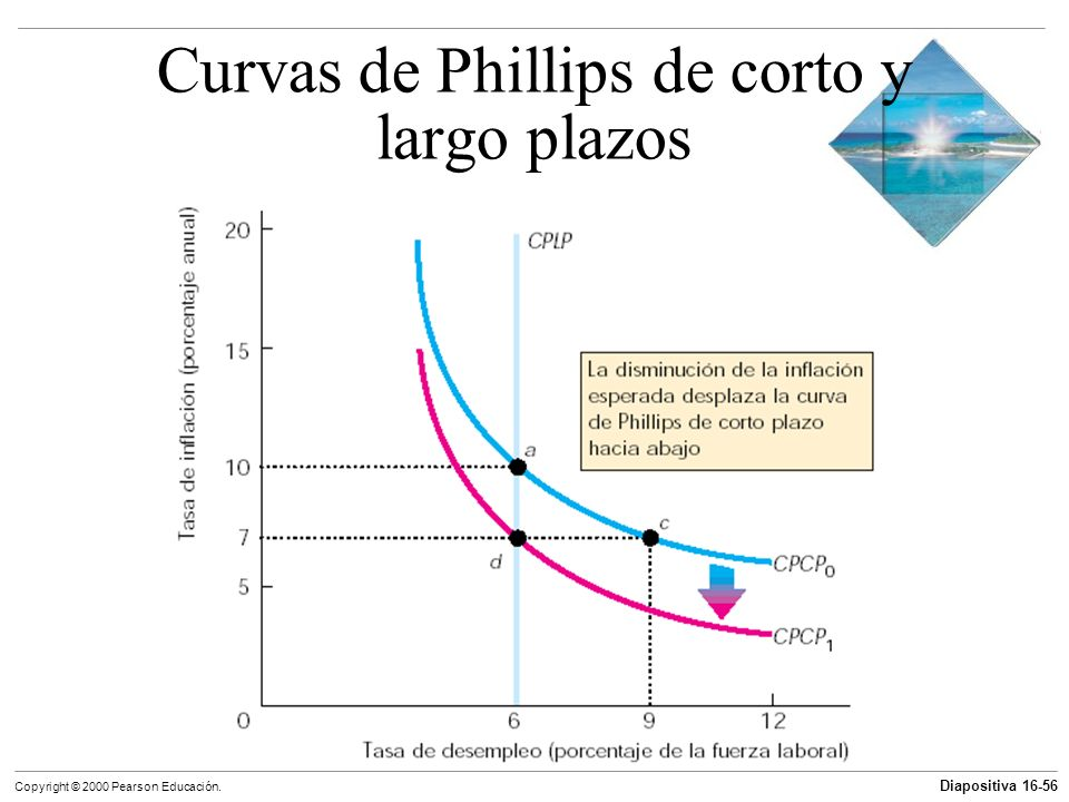 Curvas de Phillips de corto y largo plazos