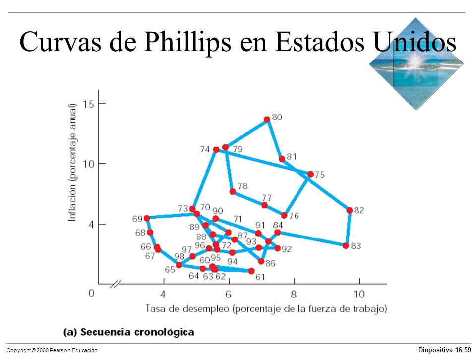 Curvas de Phillips en Estados Unidos