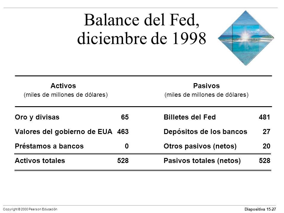 Balance del Fed, diciembre de 1998
