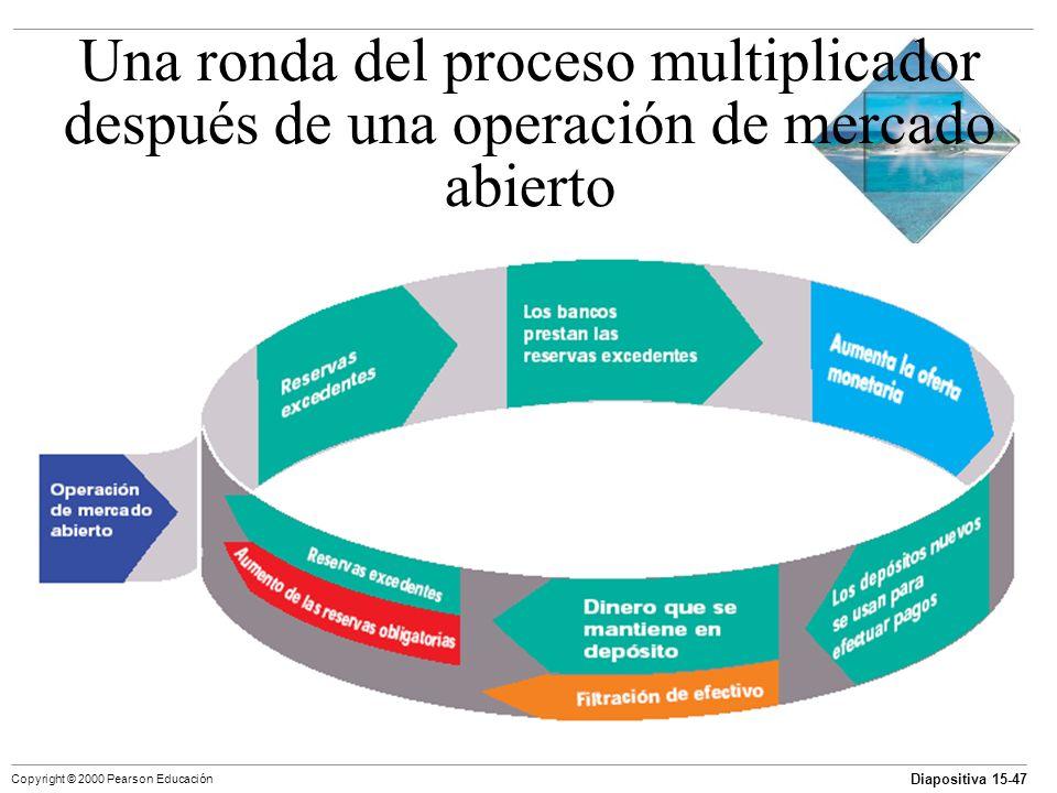 Una ronda del proceso multiplicador después de una operación de mercado abierto