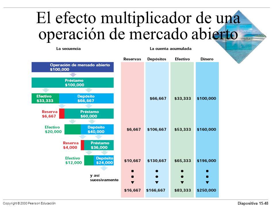 El efecto multiplicador de una operación de mercado abierto