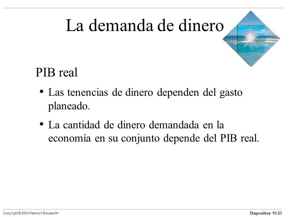 La demanda de dinero PIB real