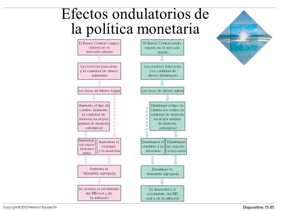 Efectos ondulatorios de la política monetaria