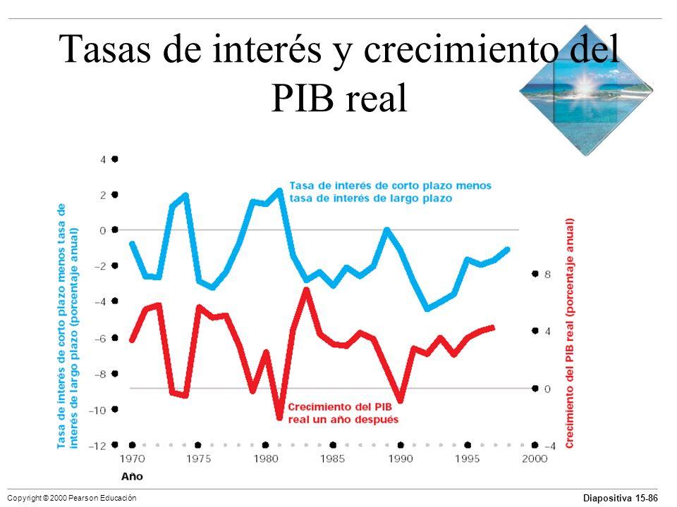 Tasas de interés y crecimiento del PIB real