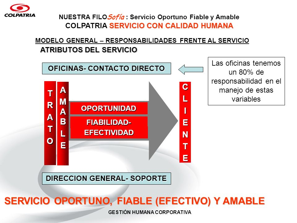 SERVICIO OPORTUNO, FIABLE (EFECTIVO) Y AMABLE