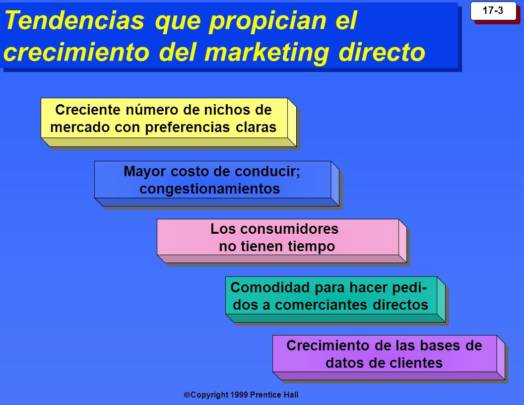 Tendencias que propician el crecimiento del marketing directo