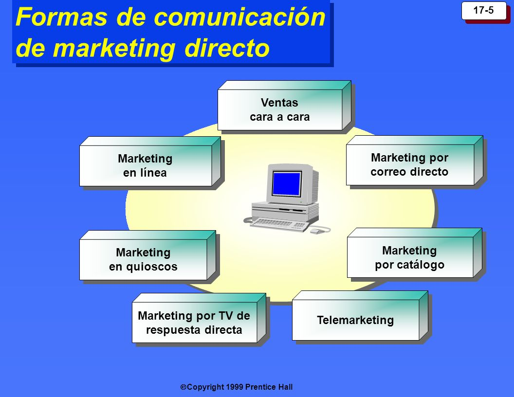 Formas de comunicación de marketing directo