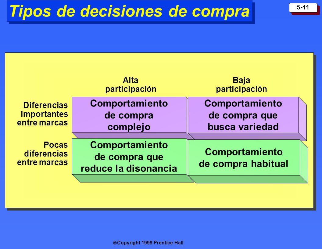 Tipos de decisiones de compra