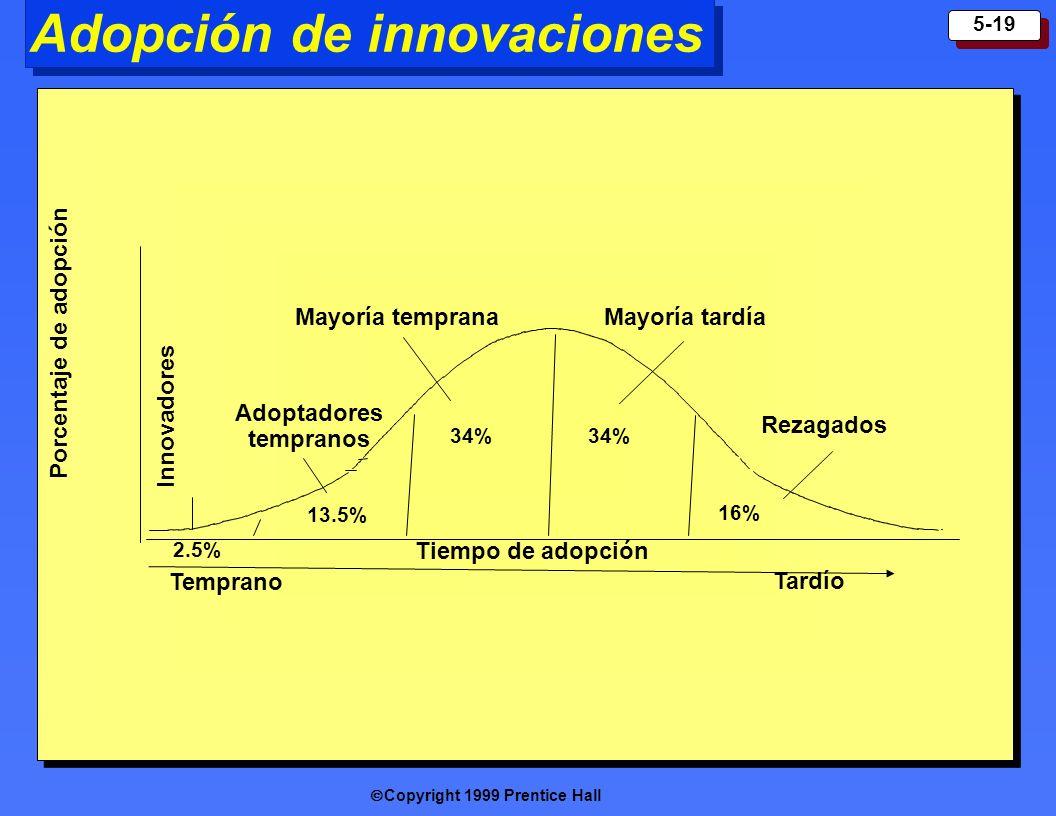 Adopción de innovaciones