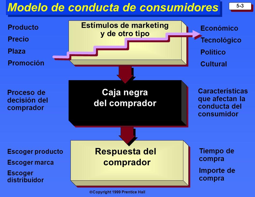 Modelo de conducta de consumidores