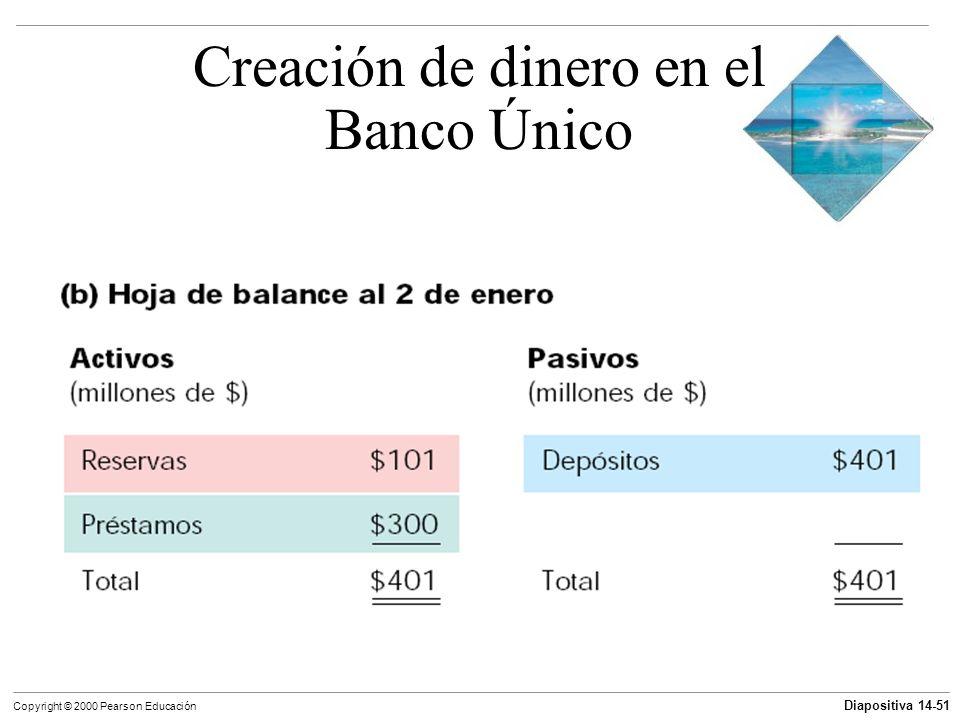 Creación de dinero en el Banco Único