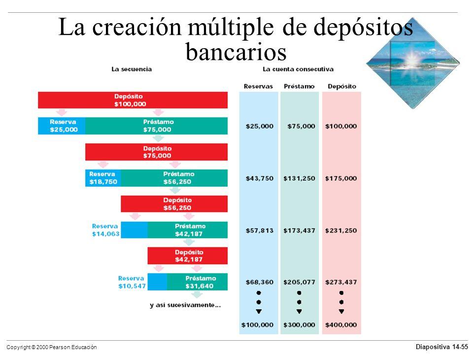 La creación múltiple de depósitos bancarios