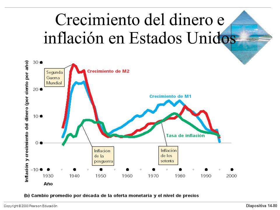 Crecimiento del dinero e inflación en Estados Unidos