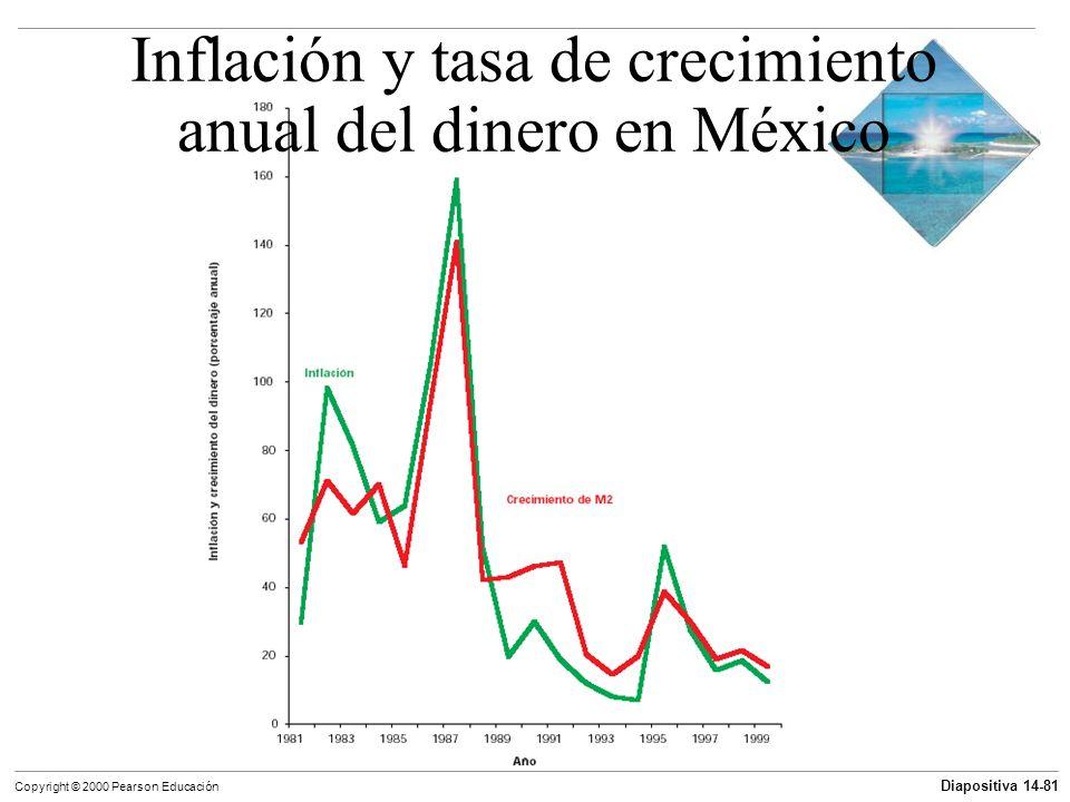 Inflación y tasa de crecimiento anual del dinero en México