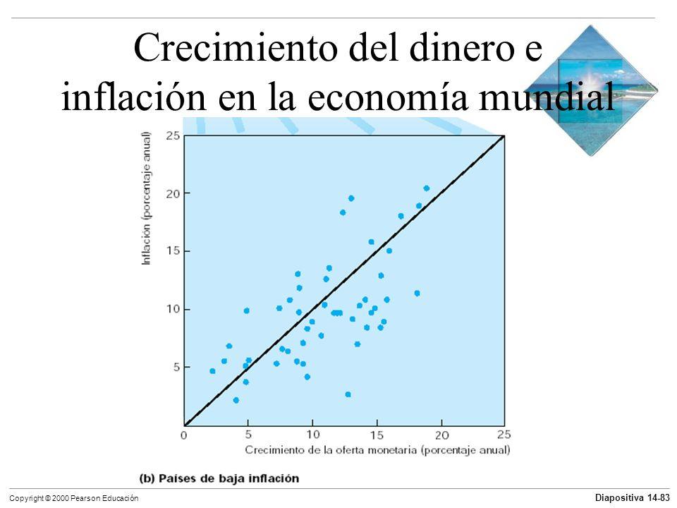 Crecimiento del dinero e inflación en la economía mundial
