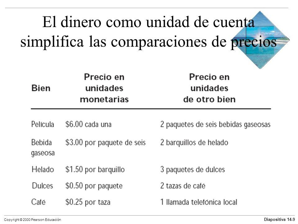 El dinero como unidad de cuenta simplifica las comparaciones de precios