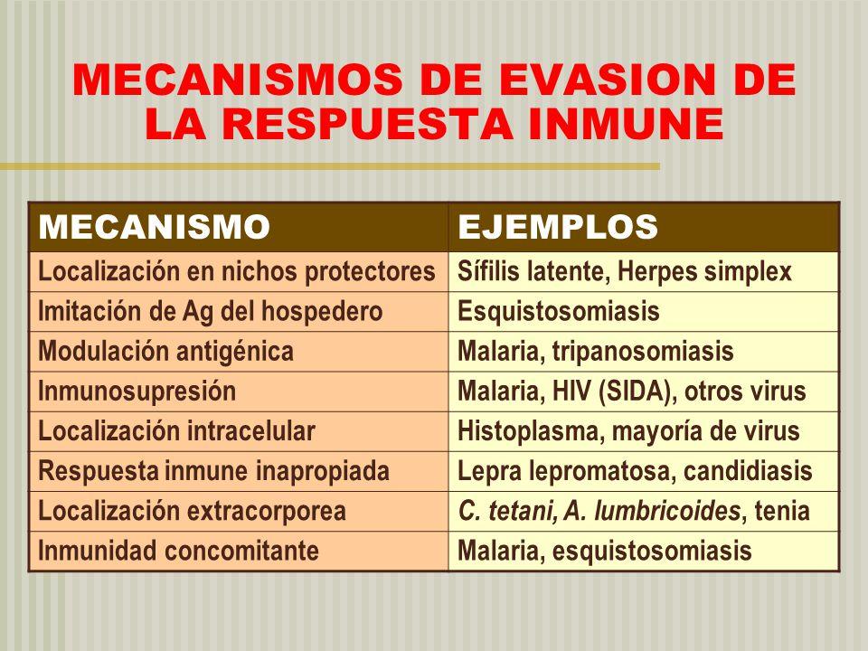 MECANISMOS DE EVASION DE LA RESPUESTA INMUNE