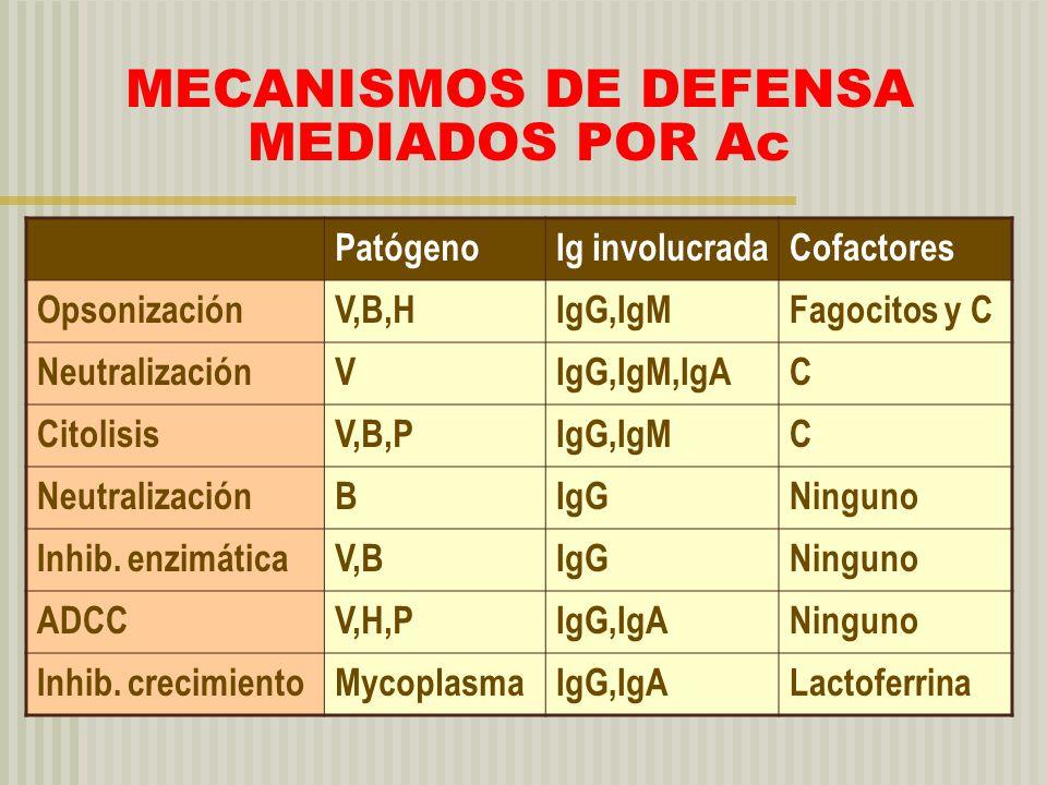 MECANISMOS DE DEFENSA MEDIADOS POR Ac