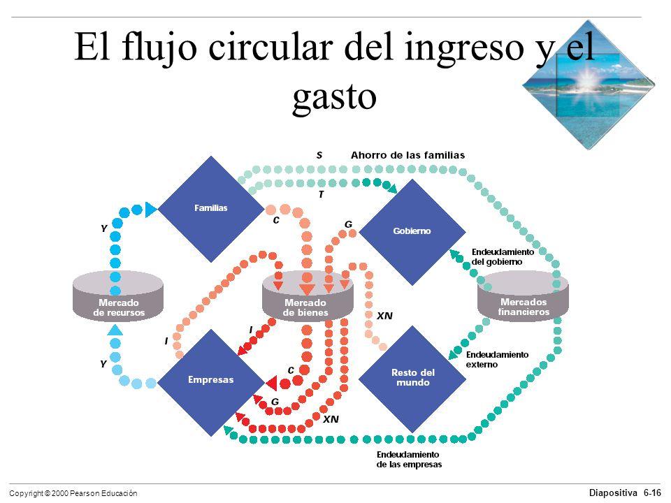El flujo circular del ingreso y el gasto