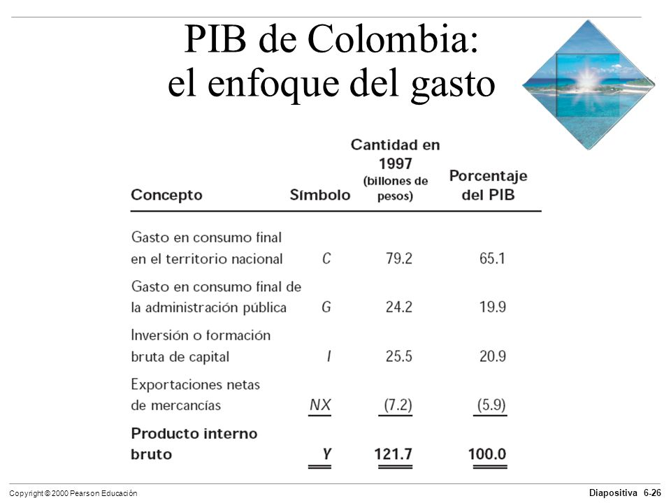 PIB de Colombia: el enfoque del gasto
