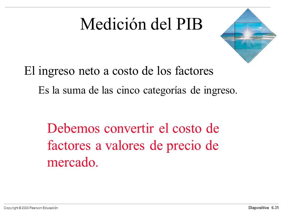 Medición del PIBEl ingreso neto a costo de los factores. Es la suma de las cinco categorías de ingreso.
