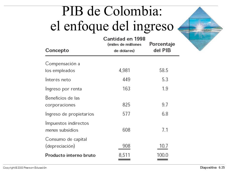 PIB de Colombia: el enfoque del ingreso