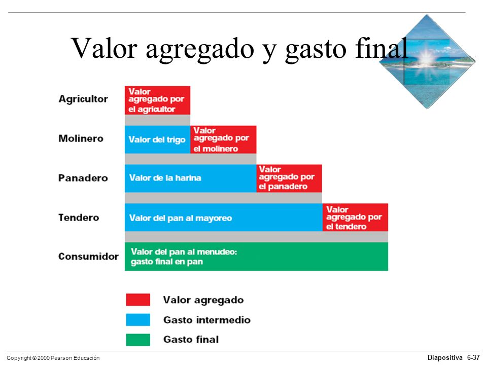 Valor agregado y gasto final