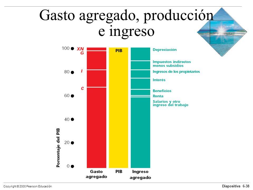 Gasto agregado, producción e ingreso