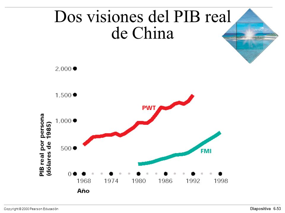 Dos visiones del PIB real de China