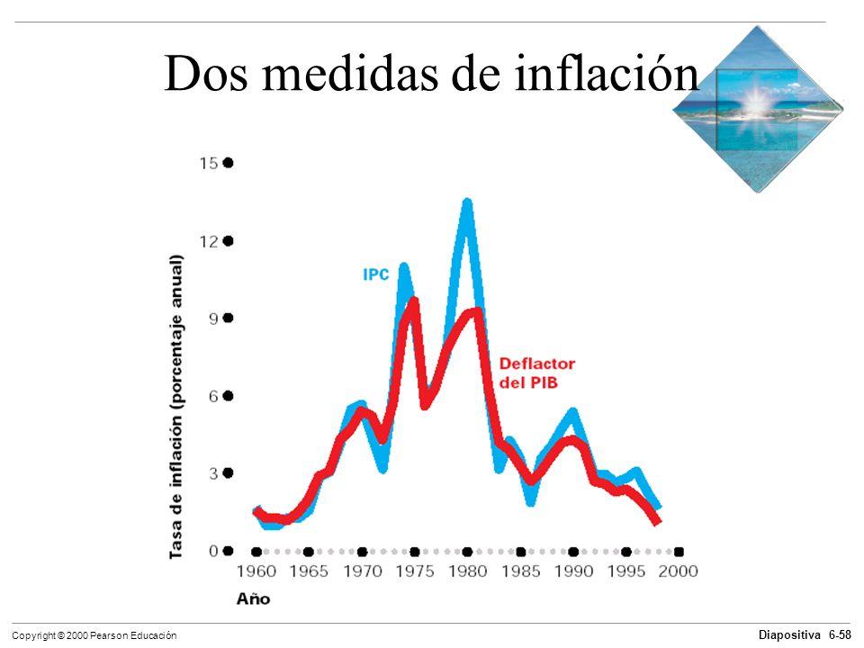 Dos medidas de inflación