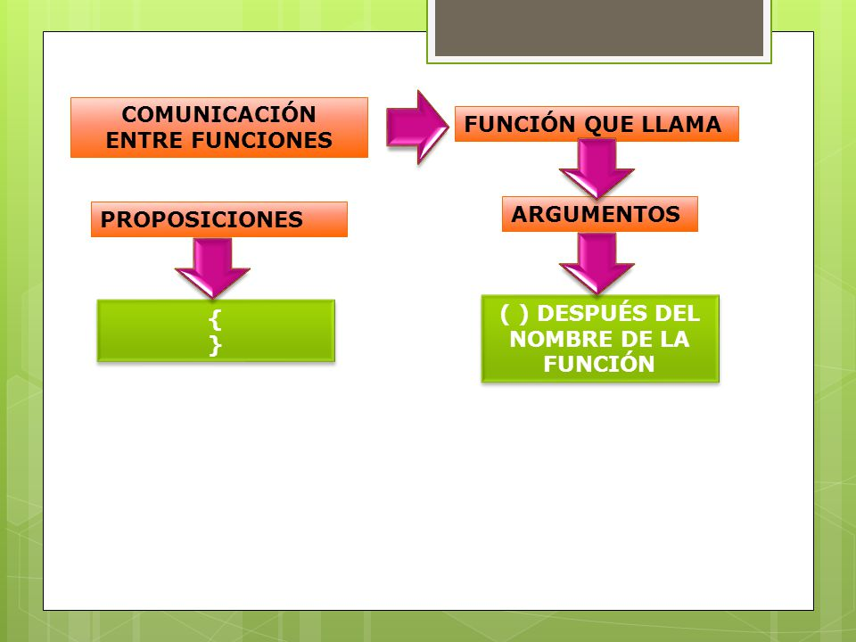 COMUNICACIÓN ENTRE FUNCIONES
