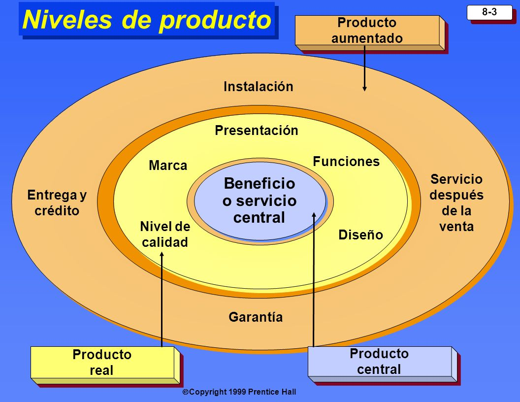 Servicio después de la venta Beneficio o servicio central