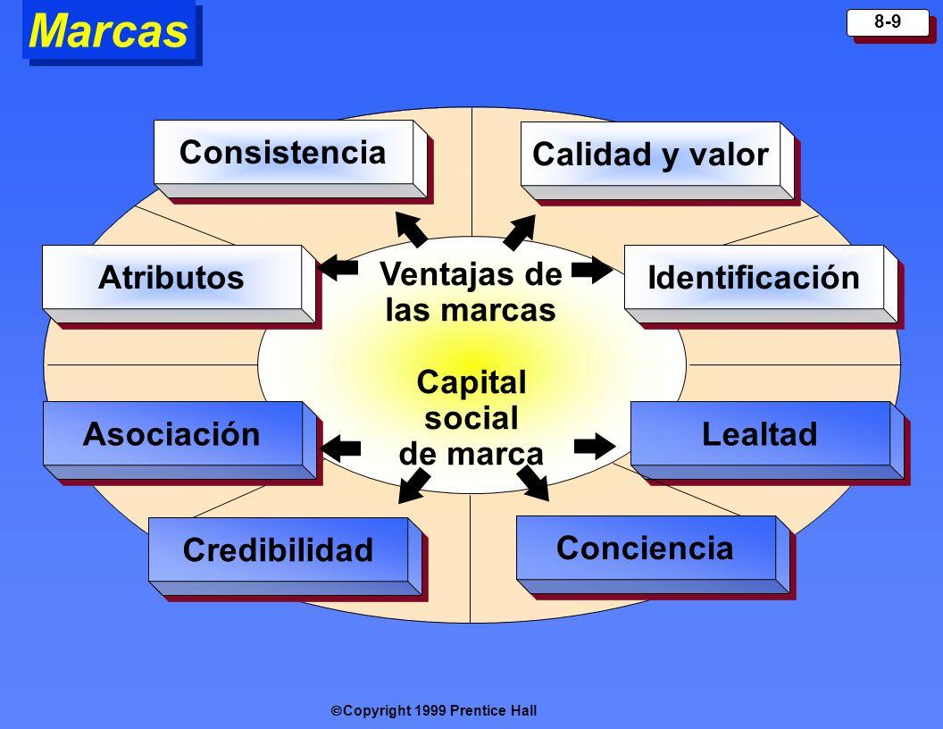 Capital social de marca