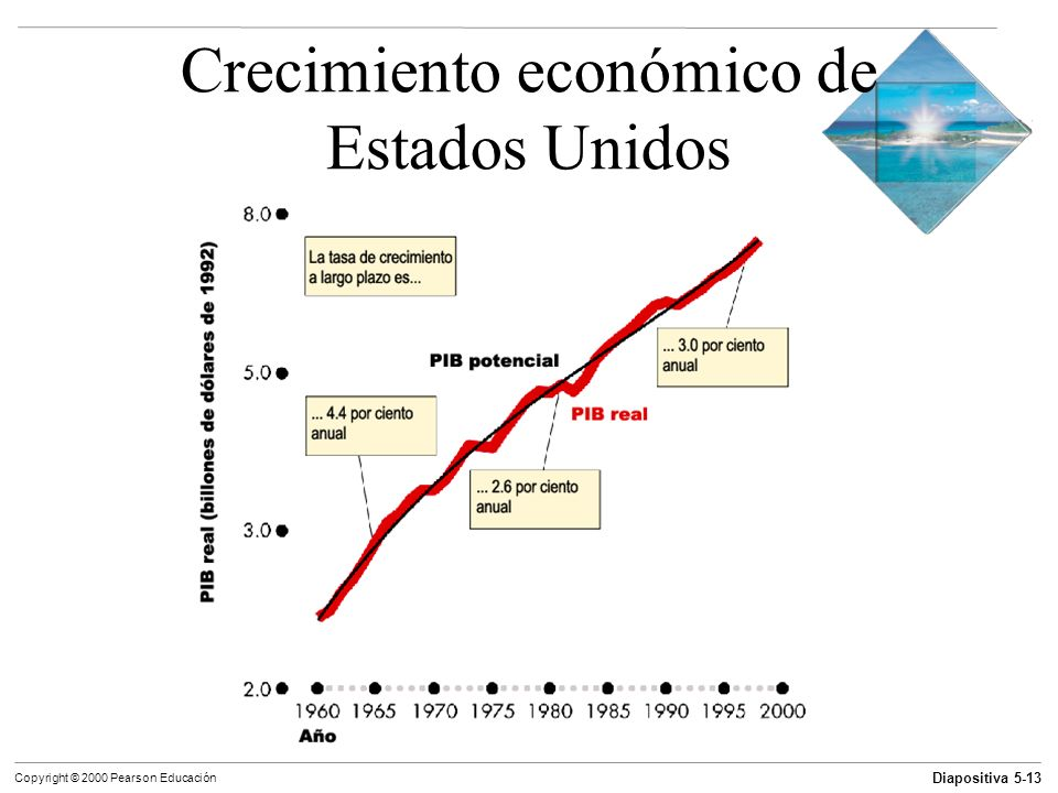Crecimiento económico de Estados Unidos